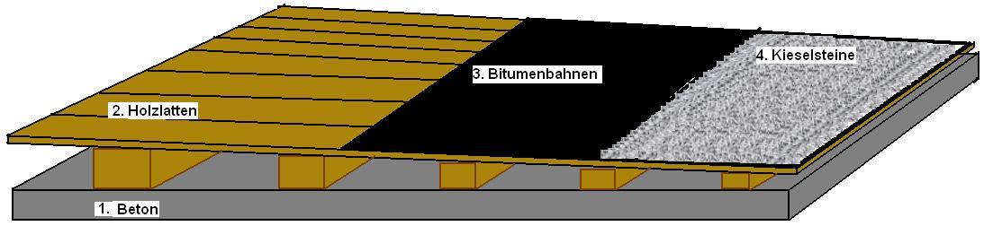 Top Flachdach-Konstruktion BG88
