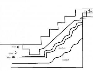betontreppe selber einschalen. Black Bedroom Furniture Sets. Home Design Ideas